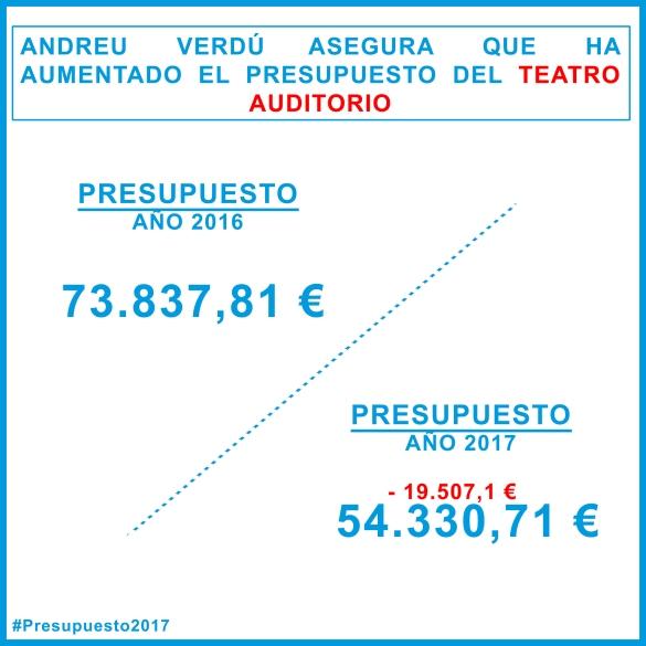 presupuestos-teatro-auditorio